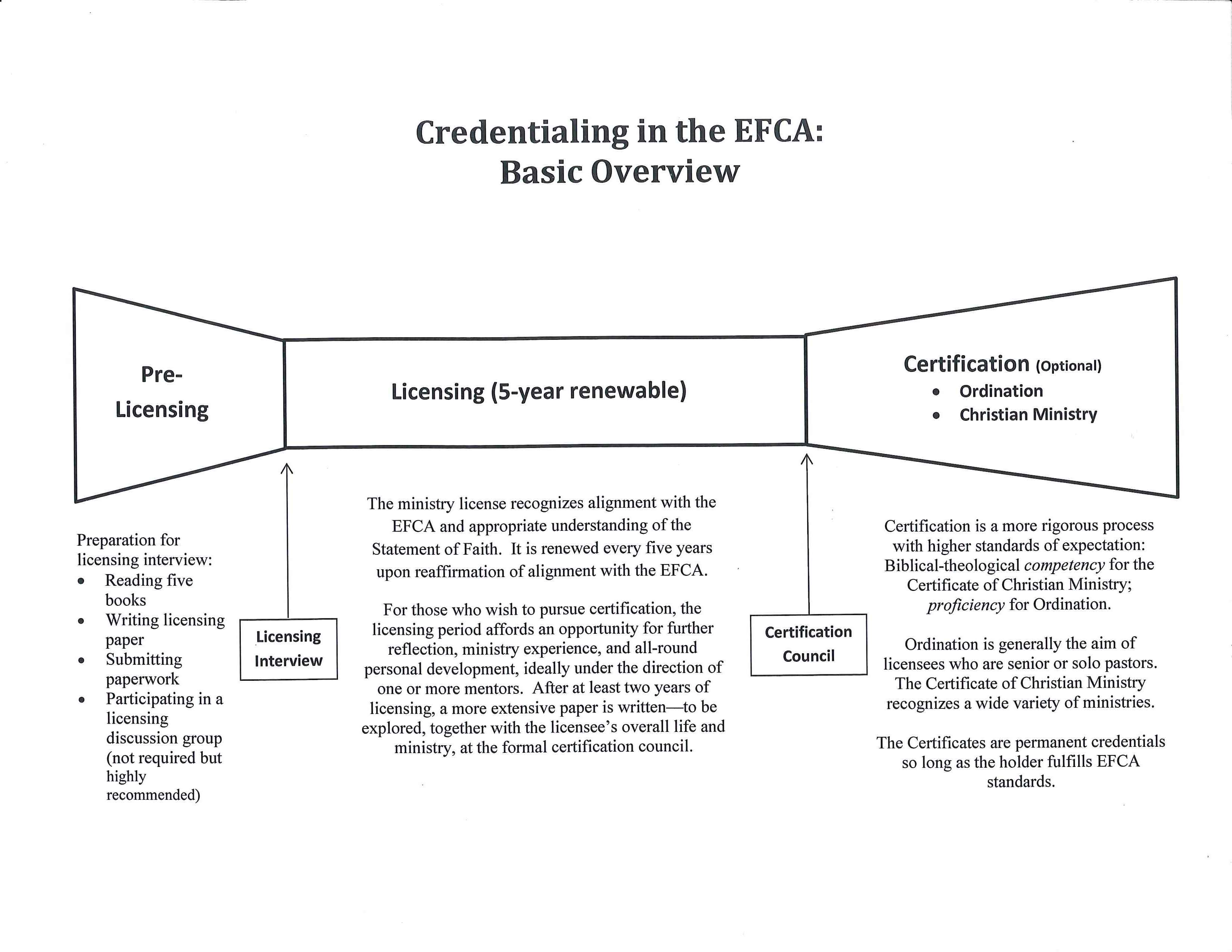Where do i start faqs efca north central district credentialing overview diagram rev 2014 01 1betcityfo Image collections